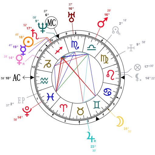 Qu est ce que l astrologie 3 le langage technique je for Astrologie maison 12