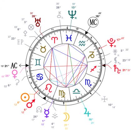 conjonction Soleil-Mars